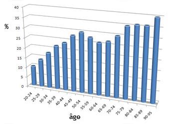 incontinence prévalence